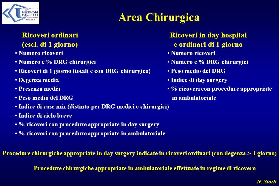Area Chirurgica Ricoveri ordinari (escl. di 1 giorno)