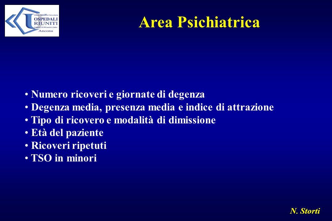 Area Psichiatrica Numero ricoveri e giornate di degenza