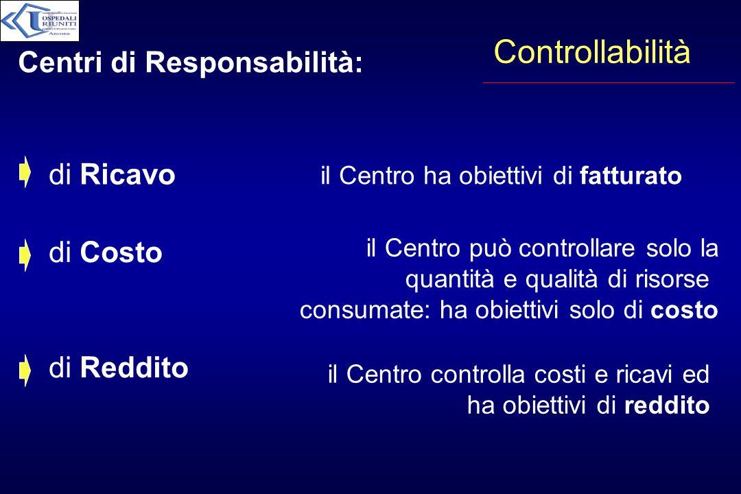 Controllabilità Centri di Responsabilità: di Ricavo di Costo
