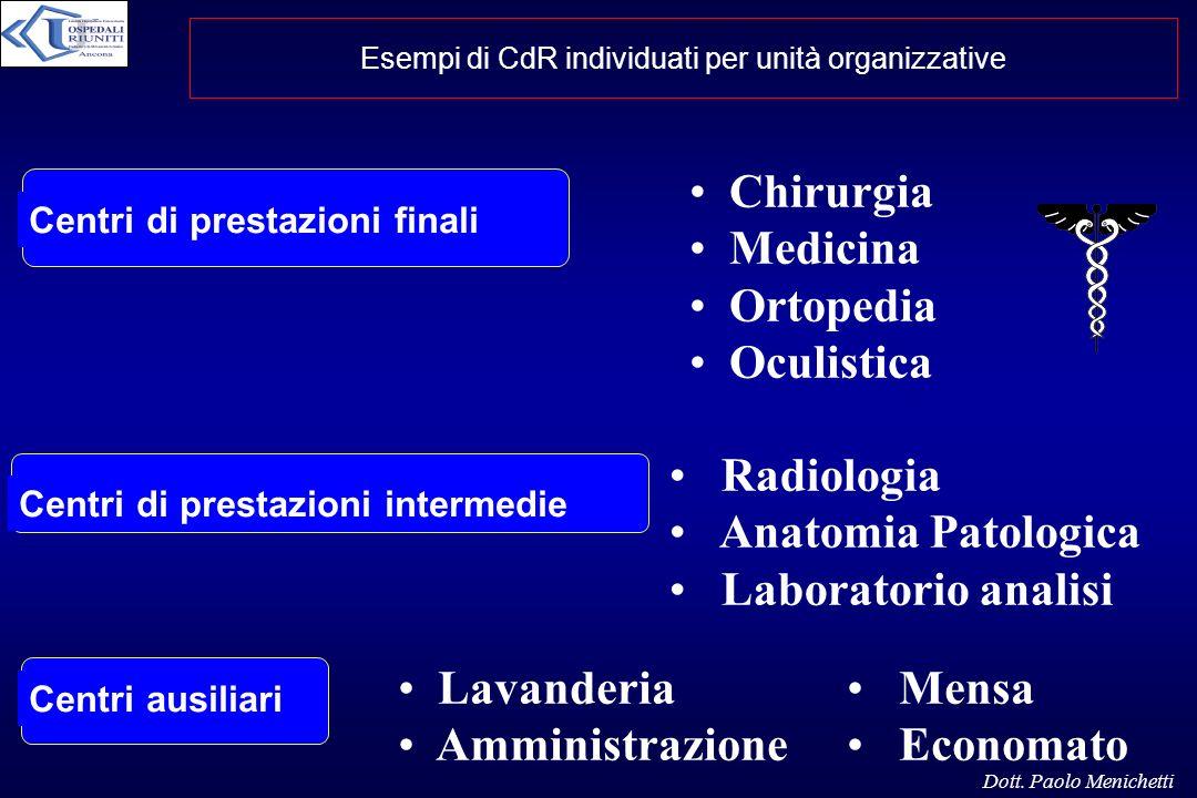 Esempi di CdR individuati per unità organizzative