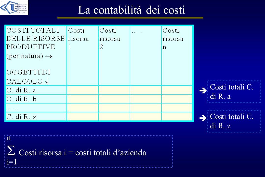 La contabilità dei costi