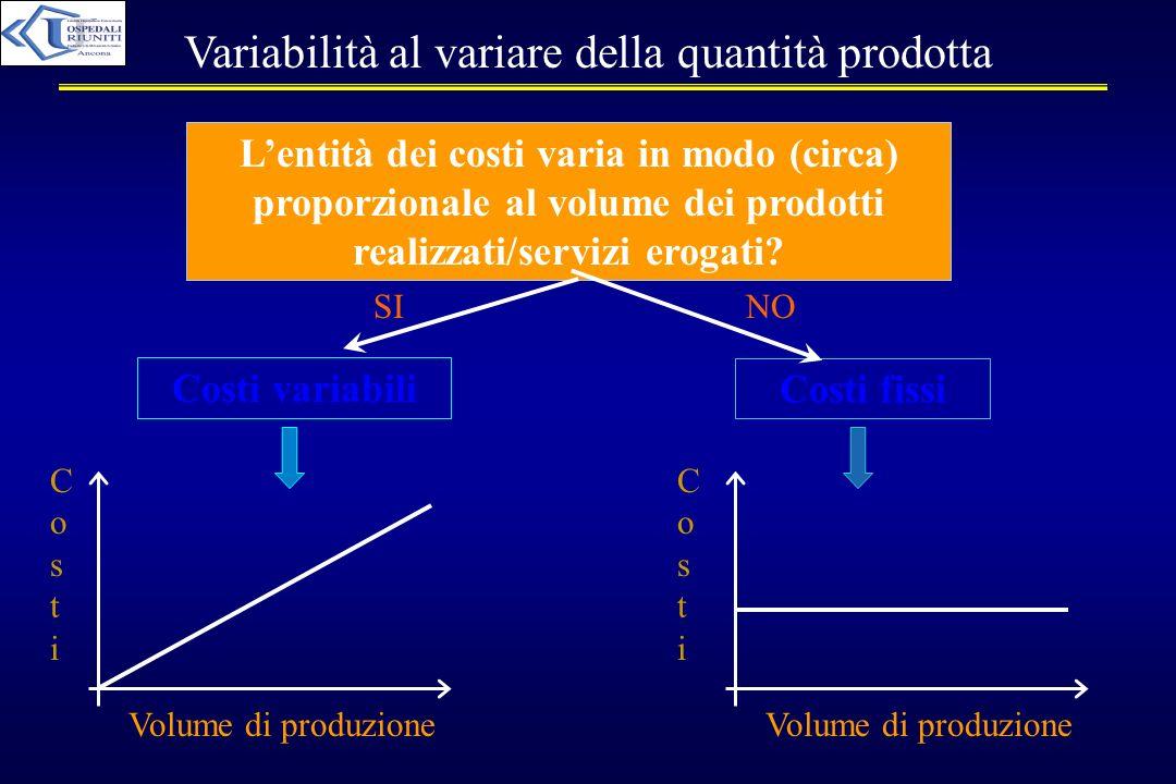 Variabilità al variare della quantità prodotta