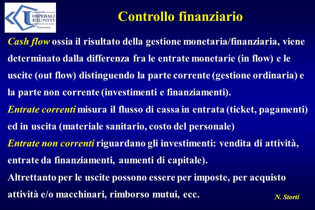 Controllo finanziario