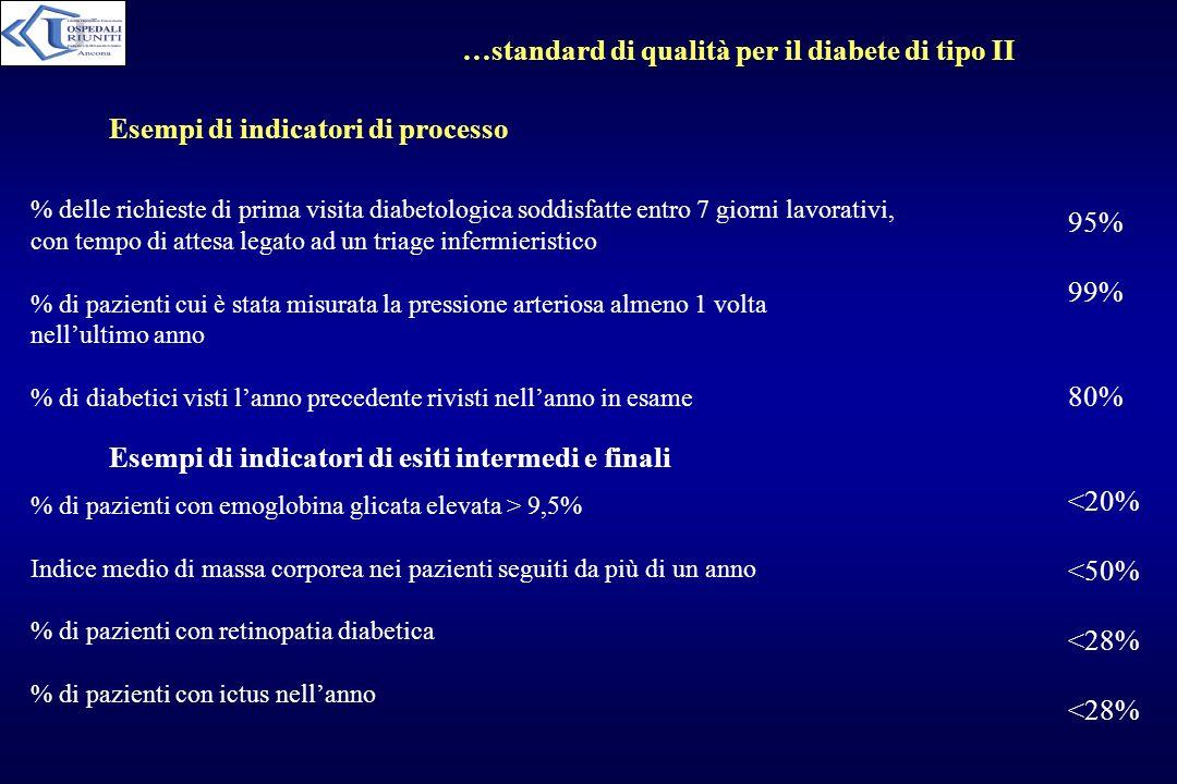 …standard di qualità per il diabete di tipo II