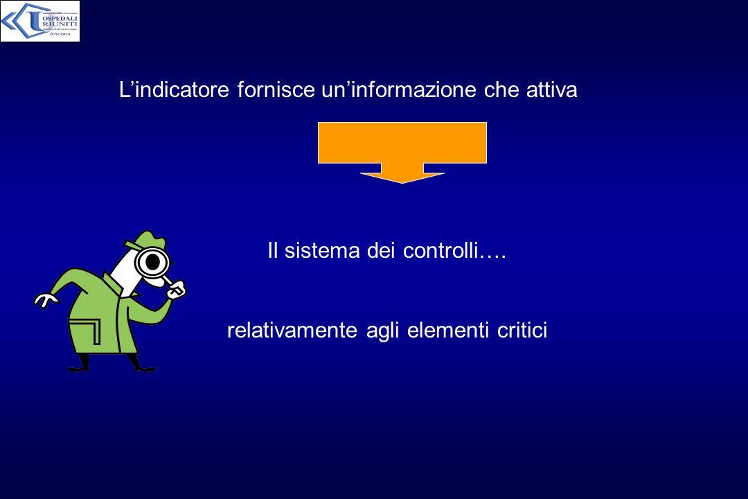 L'indicatore fornisce un'informazione che attiva