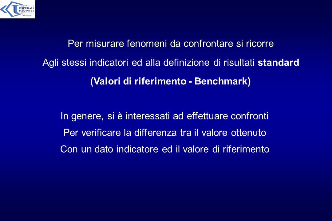 (Valori di riferimento - Benchmark)