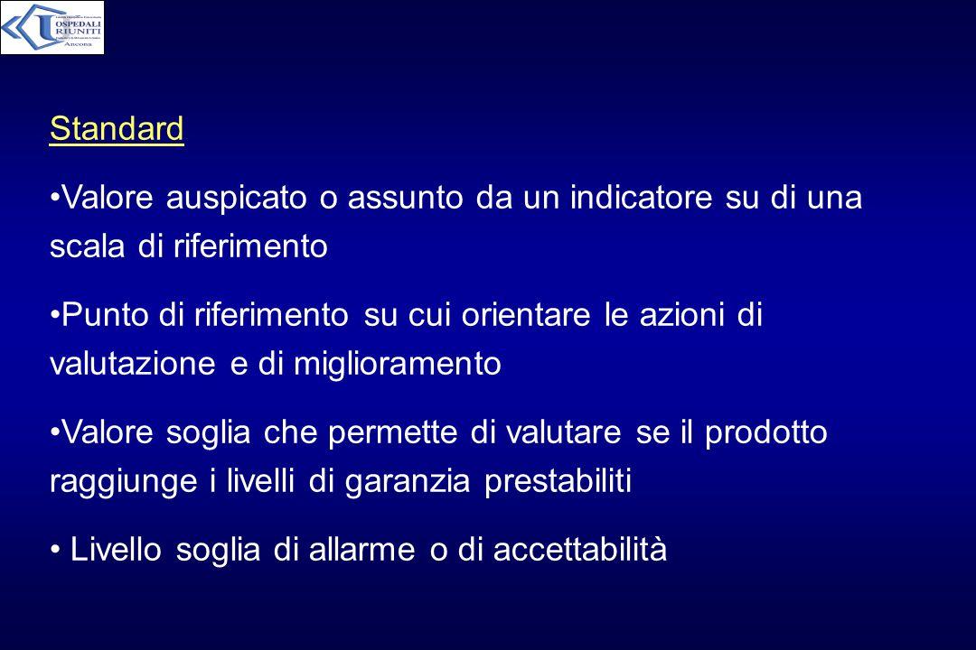 Standard Valore auspicato o assunto da un indicatore su di una scala di riferimento.