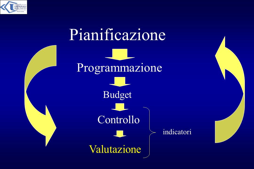 Pianificazione Programmazione Budget Controllo indicatori Valutazione