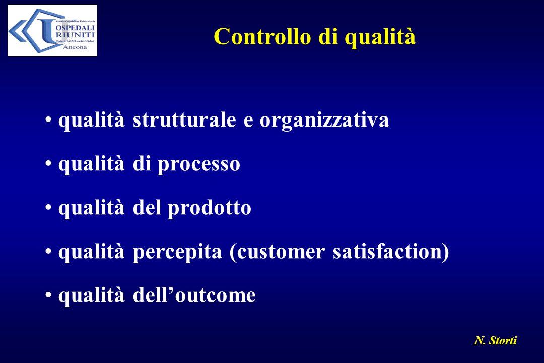 Controllo di qualità qualità strutturale e organizzativa