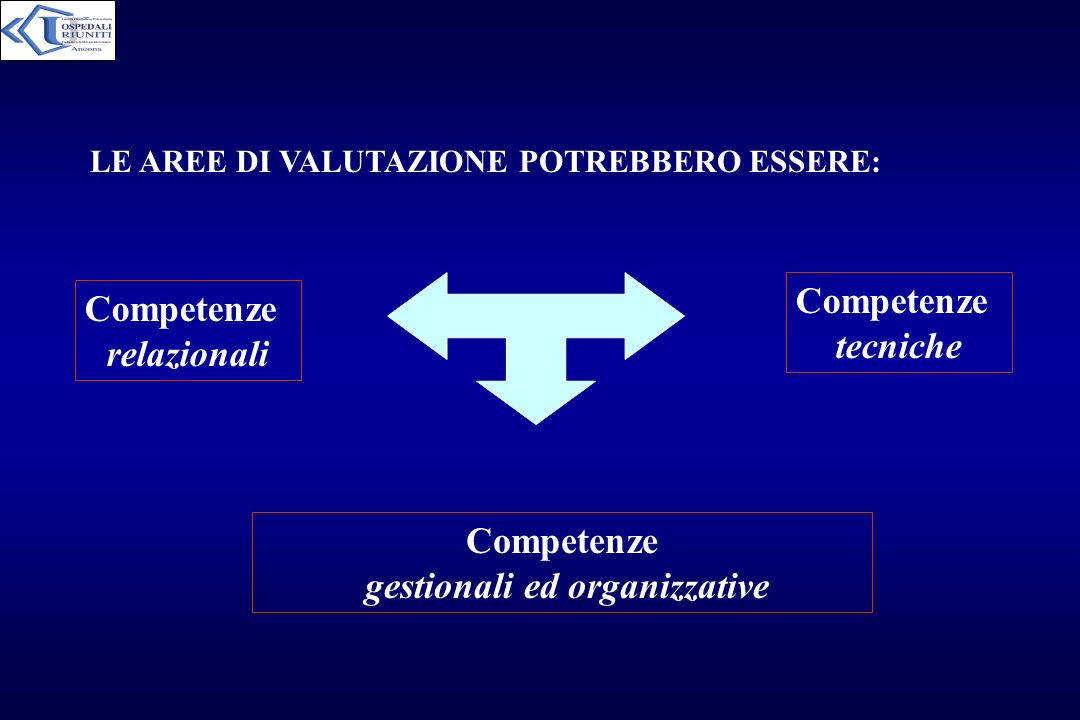 gestionali ed organizzative