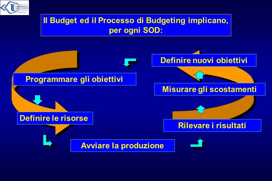 Il Budget ed il Processo di Budgeting implicano, per ogni SOD: