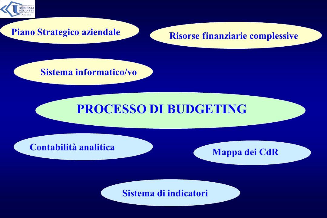 PROCESSO DI BUDGETING Piano Strategico aziendale