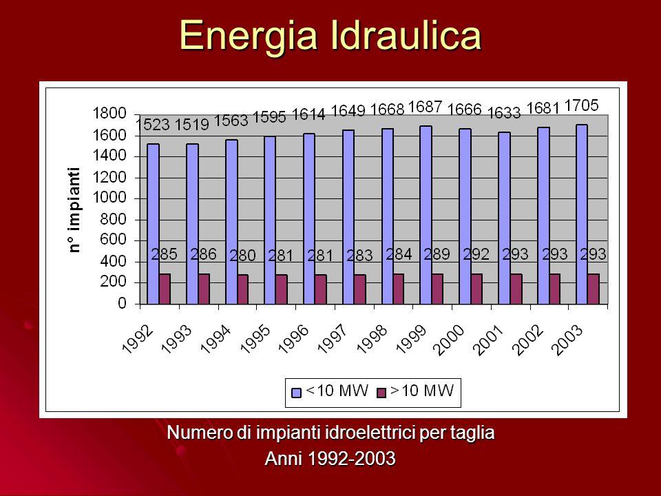 Numero di impianti idroelettrici per taglia