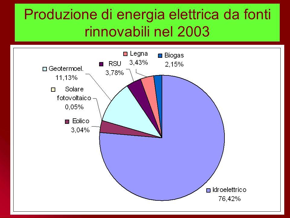 Consumi globali d'energia da fonti rinnovabili per settori nel 2000