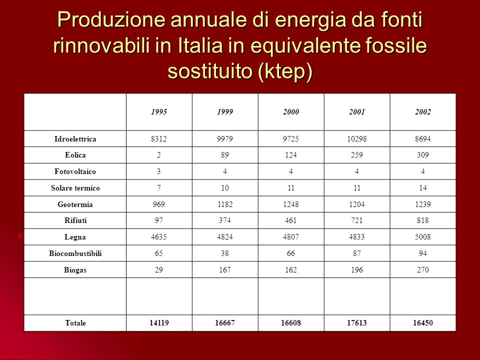 Produzione annuale di energia da fonti rinnovabili in Italia in equivalente fossile sostituito (ktep)