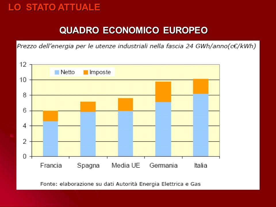 LO STATO ATTUALE QUADRO ECONOMICO EUROPEO