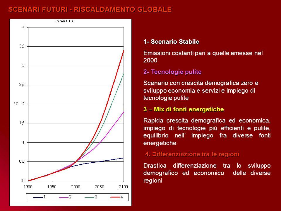 SCENARI FUTURI - RISCALDAMENTO GLOBALE