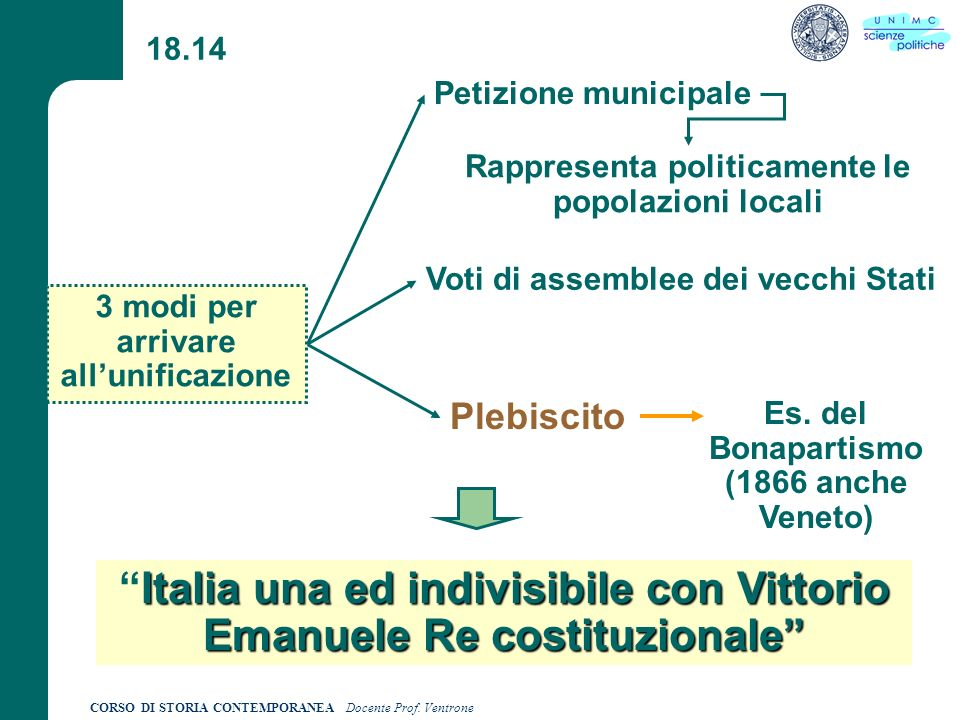 Italia una ed indivisibile con Vittorio Emanuele Re costituzionale