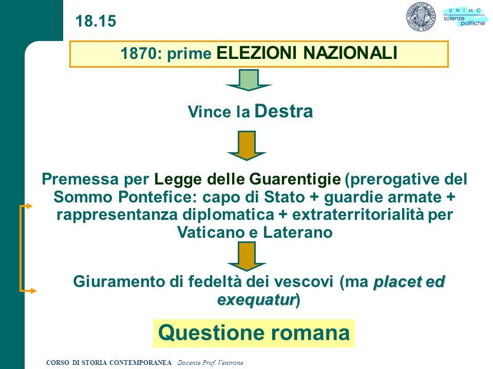 Questione romana 18.15 1870: prime ELEZIONI NAZIONALI Vince la Destra