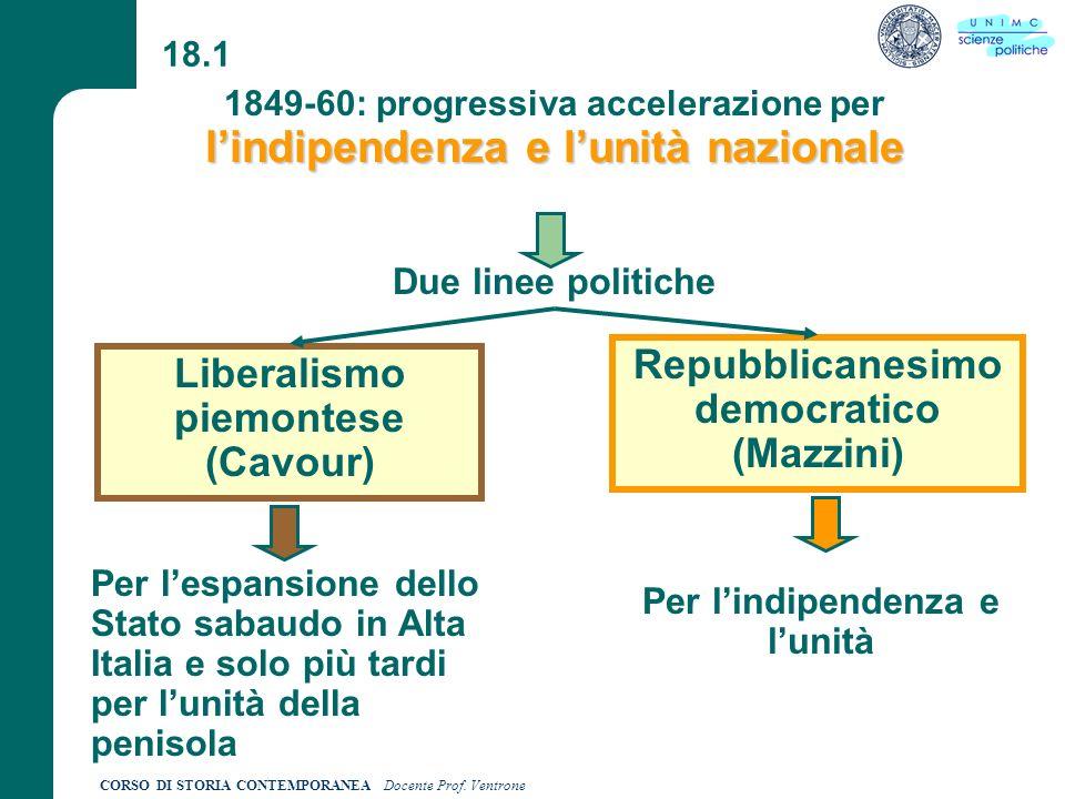 Repubblicanesimo democratico (Mazzini) Liberalismo piemontese (Cavour)