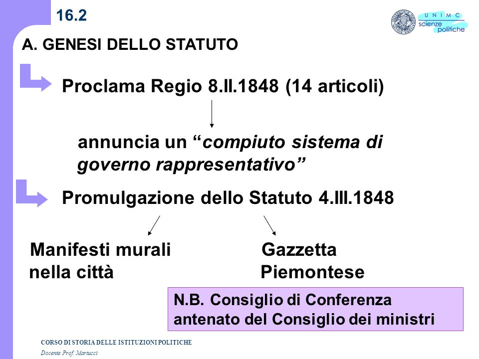 Proclama Regio 8.II.1848 (14 articoli)