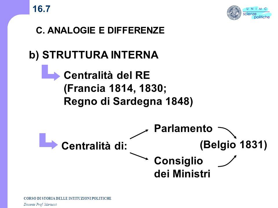 b) STRUTTURA INTERNA Centralità del RE (Francia 1814, 1830;