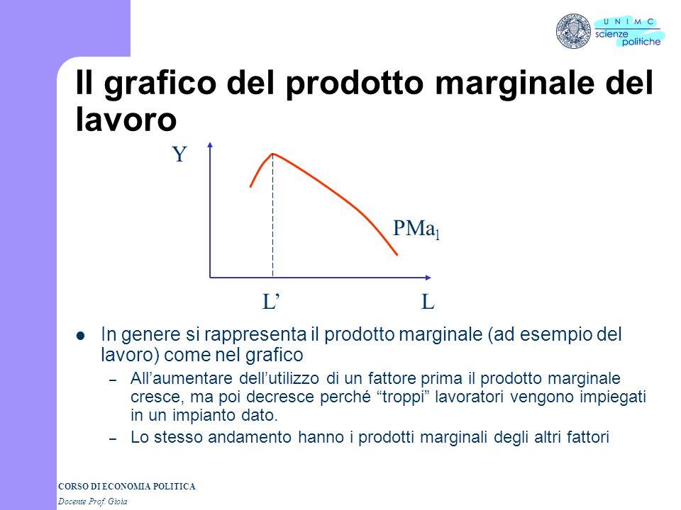 Il grafico del prodotto marginale del lavoro