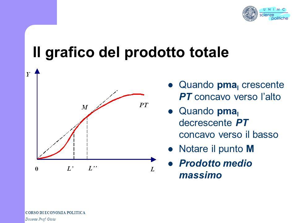Il grafico del prodotto totale