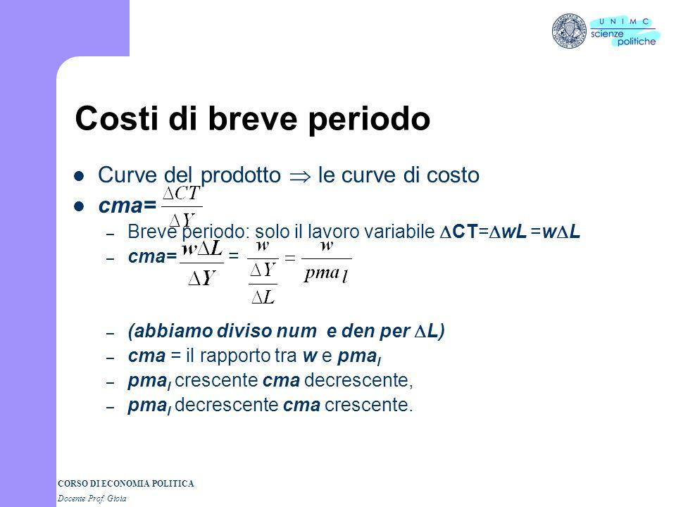 Costi di breve periodo Curve del prodotto  le curve di costo cma=