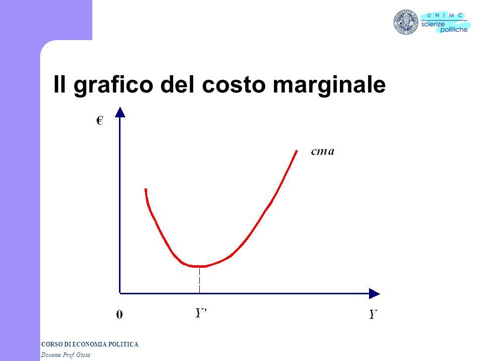 Il grafico del costo marginale