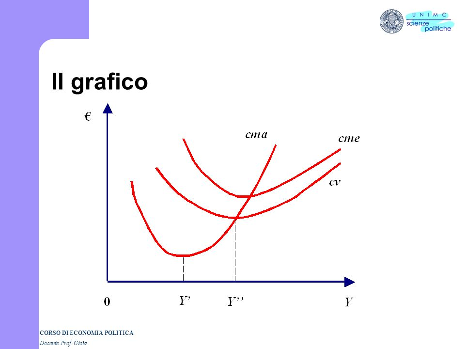 Il grafico
