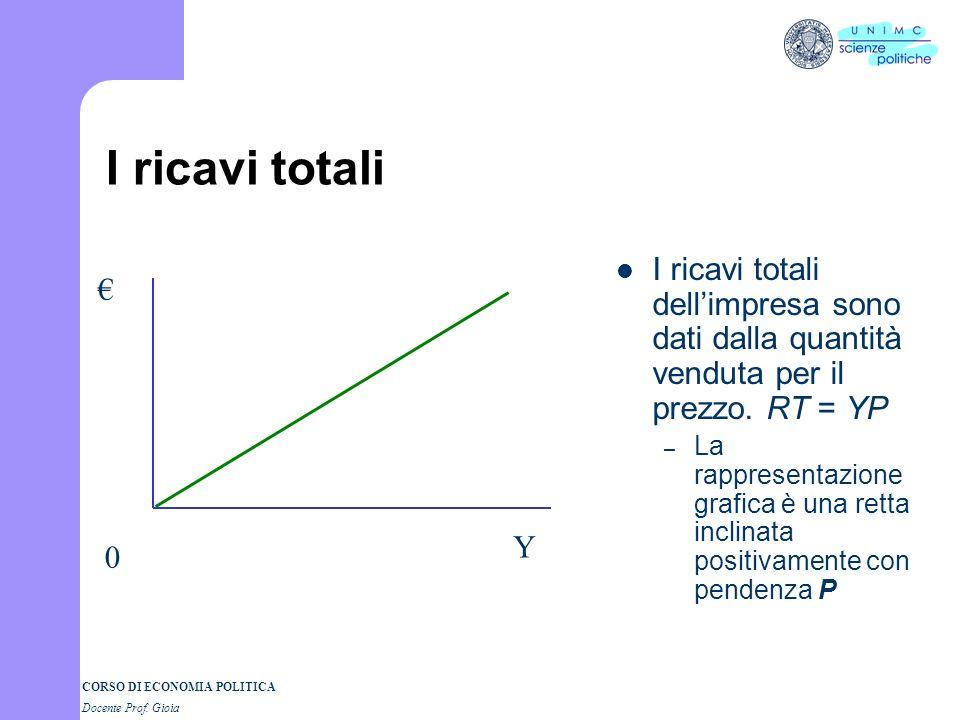 I ricavi totali I ricavi totali dell'impresa sono dati dalla quantità venduta per il prezzo. RT = YP.