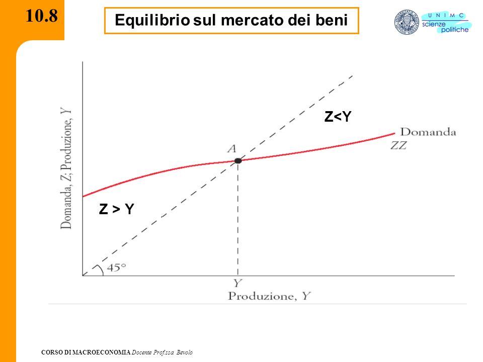 Equilibrio sul mercato dei beni