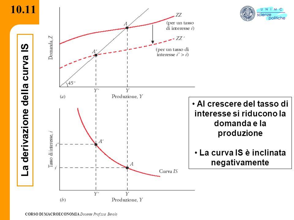 La curva IS è inclinata negativamente La derivazione della curva IS