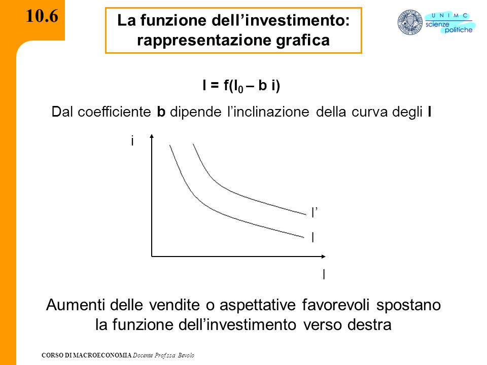 La funzione dell'investimento: rappresentazione grafica