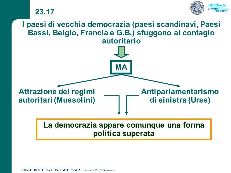 Attrazione dei regimi autoritari (Mussolini)