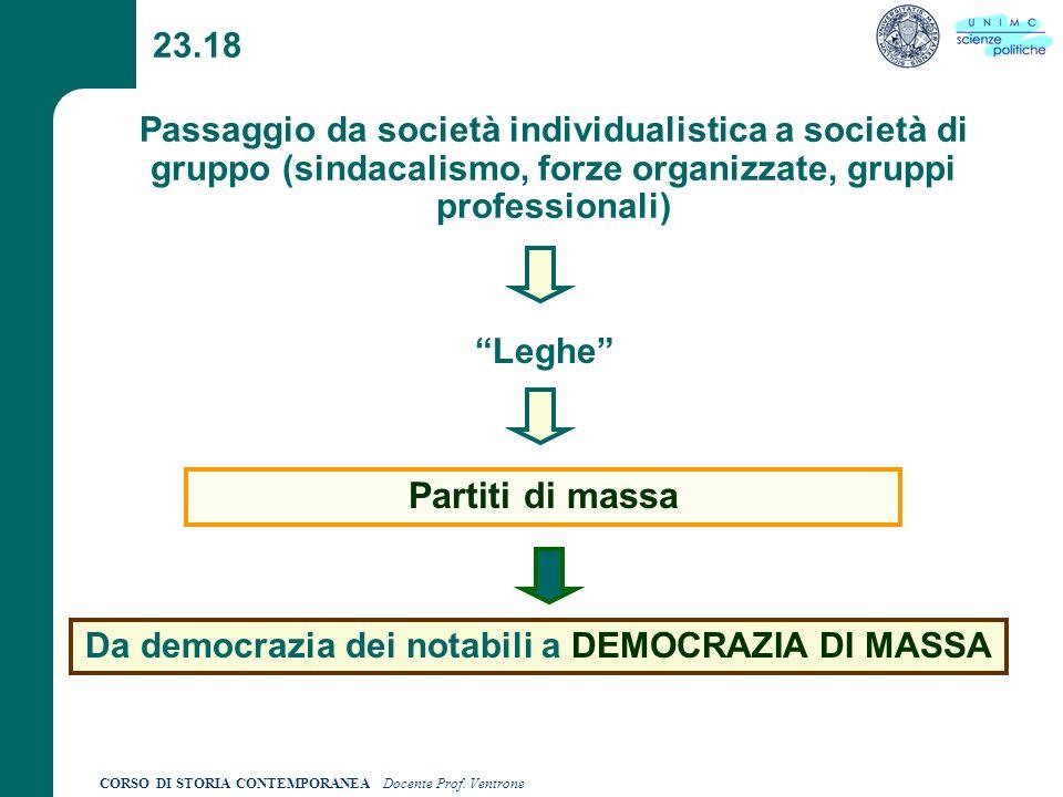 Da democrazia dei notabili a DEMOCRAZIA DI MASSA