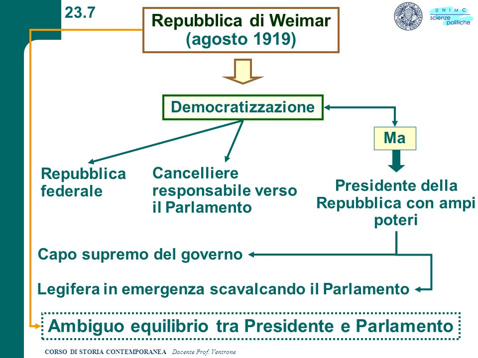 Ambiguo equilibrio tra Presidente e Parlamento