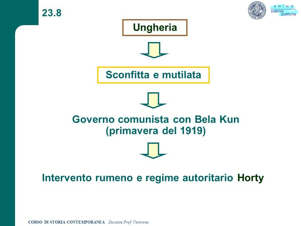 Governo comunista con Bela Kun (primavera del 1919)