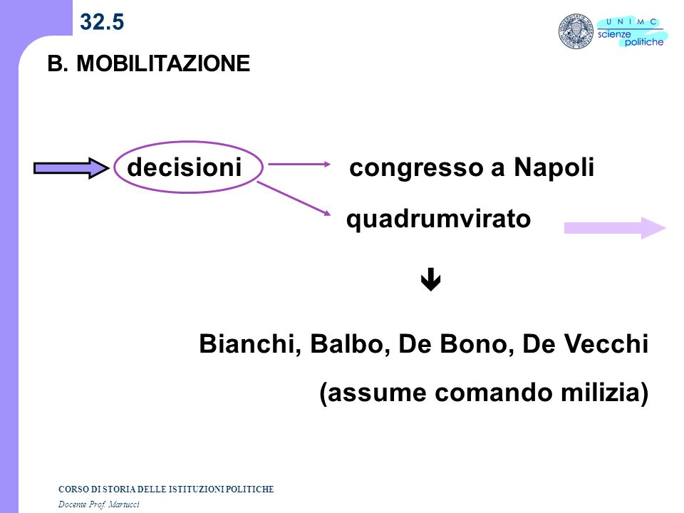 Bianchi, Balbo, De Bono, De Vecchi (assume comando milizia)