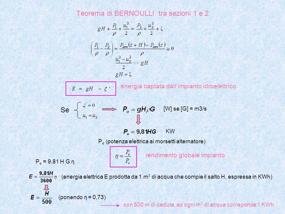 Teorema di BERNOULLI tra sezioni 1 e 2