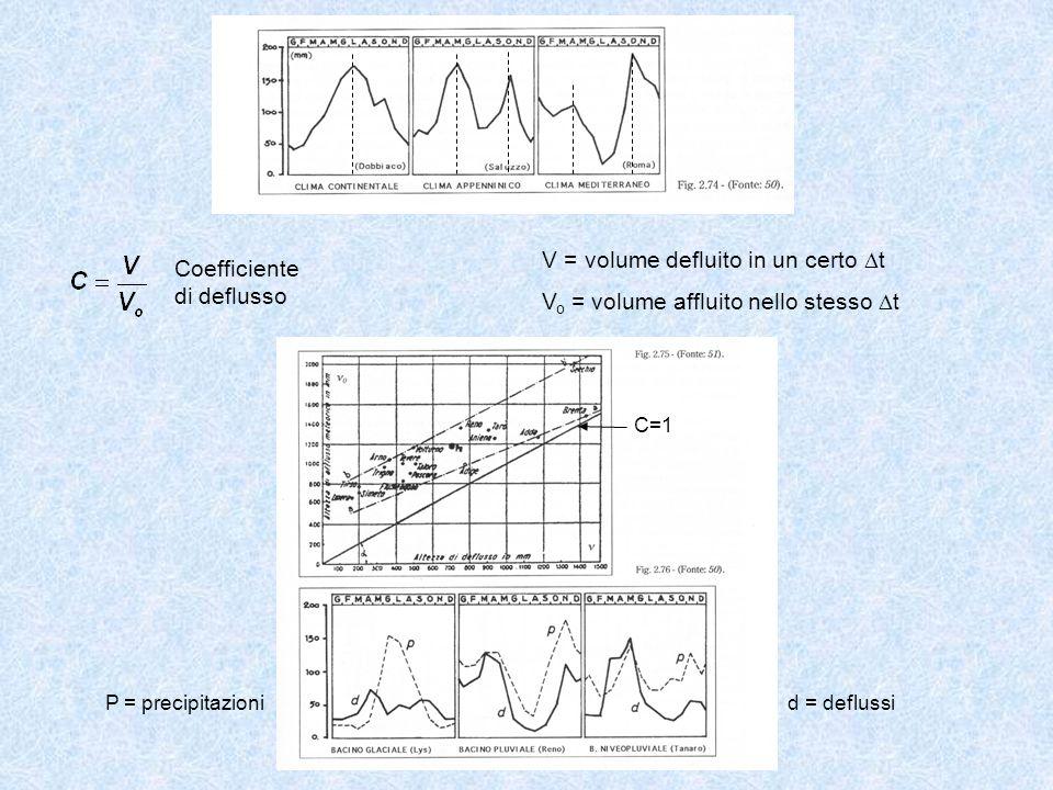 V = volume defluito in un certo t