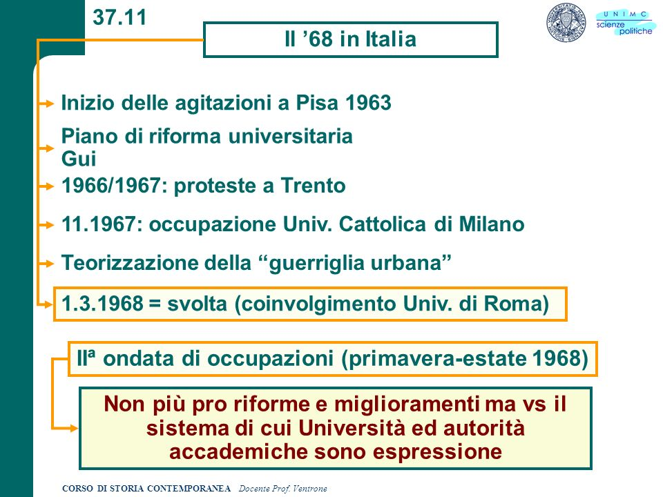 IIª ondata di occupazioni (primavera-estate 1968)