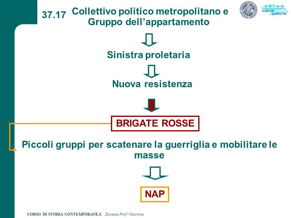 Collettivo politico metropolitano e Gruppo dell'appartamento 37.17