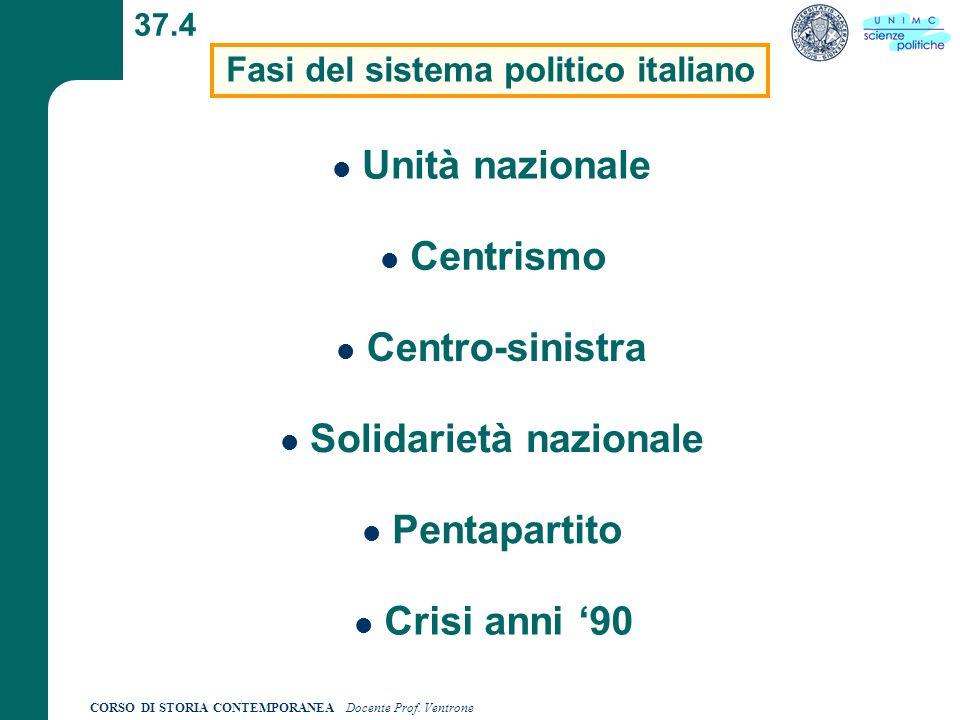Fasi del sistema politico italiano