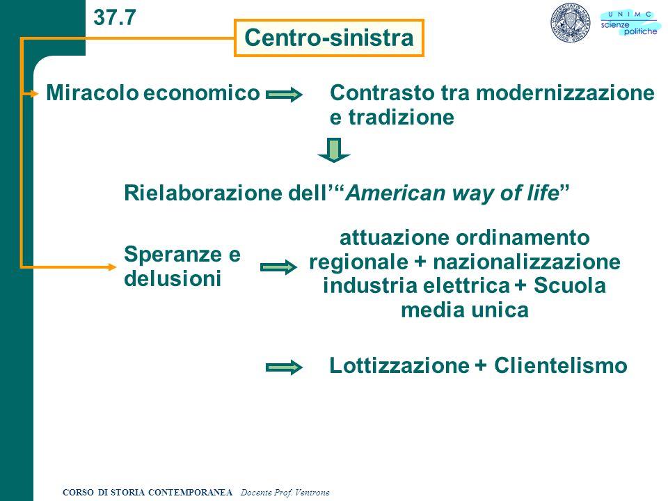 Lottizzazione + Clientelismo