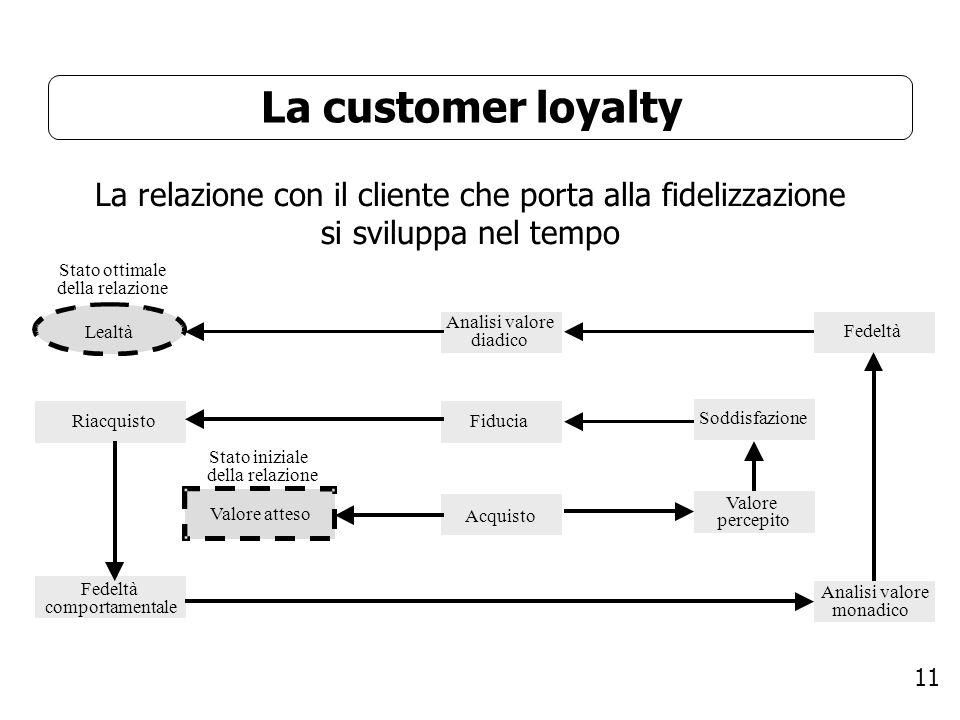 La customer loyalty La relazione con il cliente che porta alla fidelizzazione si sviluppa nel tempo.