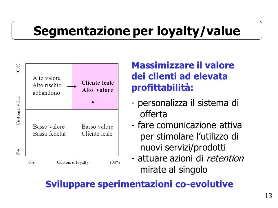 Segmentazione per loyalty/value