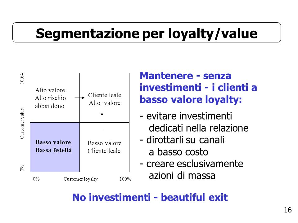 Segmentazione per loyalty/value No investimenti - beautiful exit