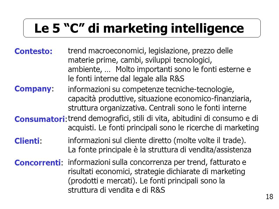 Le 5 C di marketing intelligence